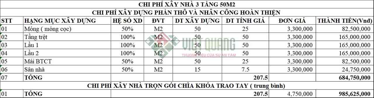 Chi phi xay nha 3 tang 50m2