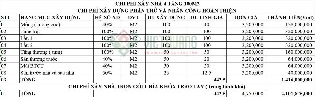Chi phi xay nha 4 tang 100m2