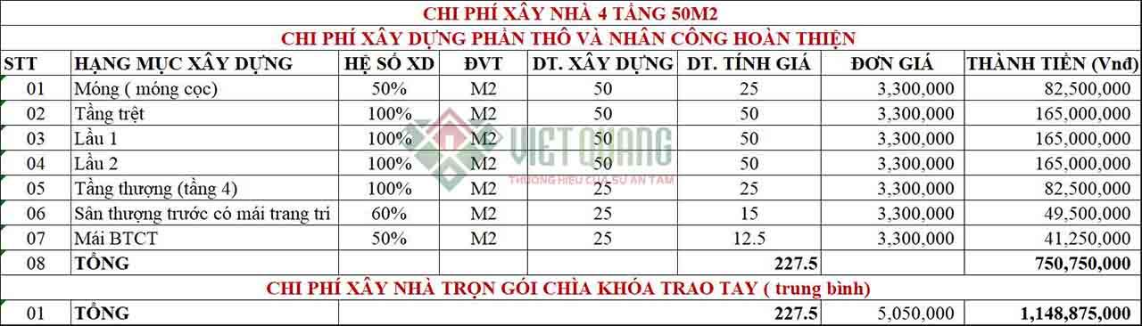 Chi phi xay nha 4 tang 50m2