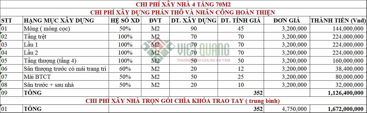 Chi phi xay nha 4 tang 70m2