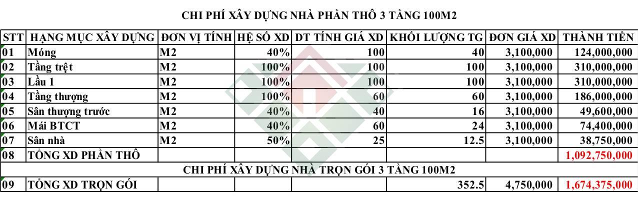 chi-phi-xay-dung-nha-3-tang-100m2