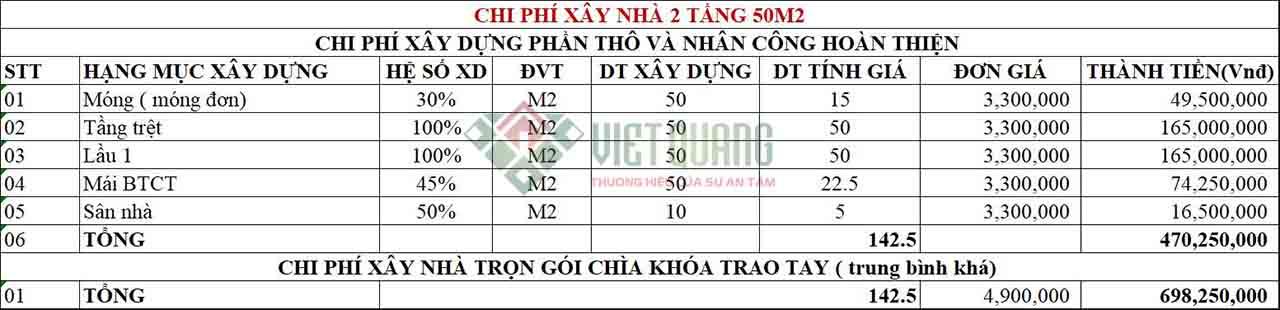 Chi phi xay nha 2 tang 50m2