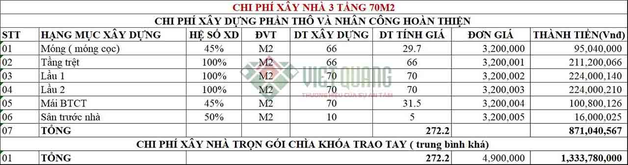 Chi phi xay nha 3 tang 70m2