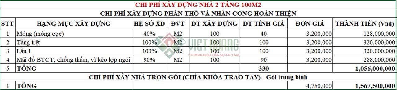 chi-phi-xay-nha-2-tang-100m2